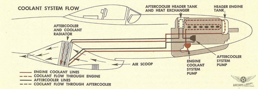 P-51 Engine Cooling System
