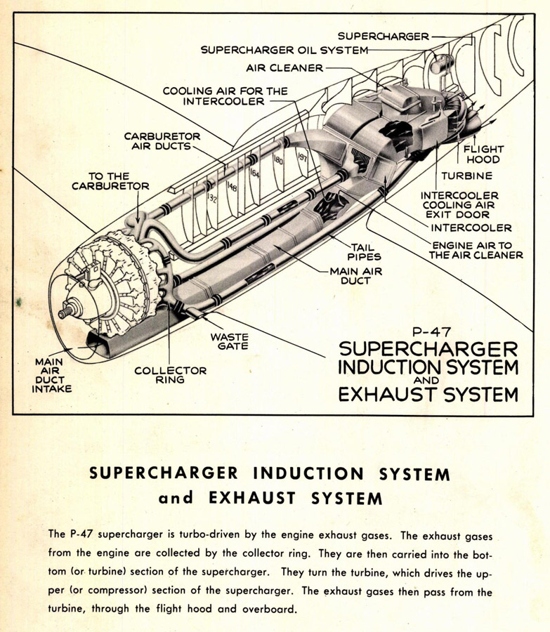 P-47: Turbosupercharger System