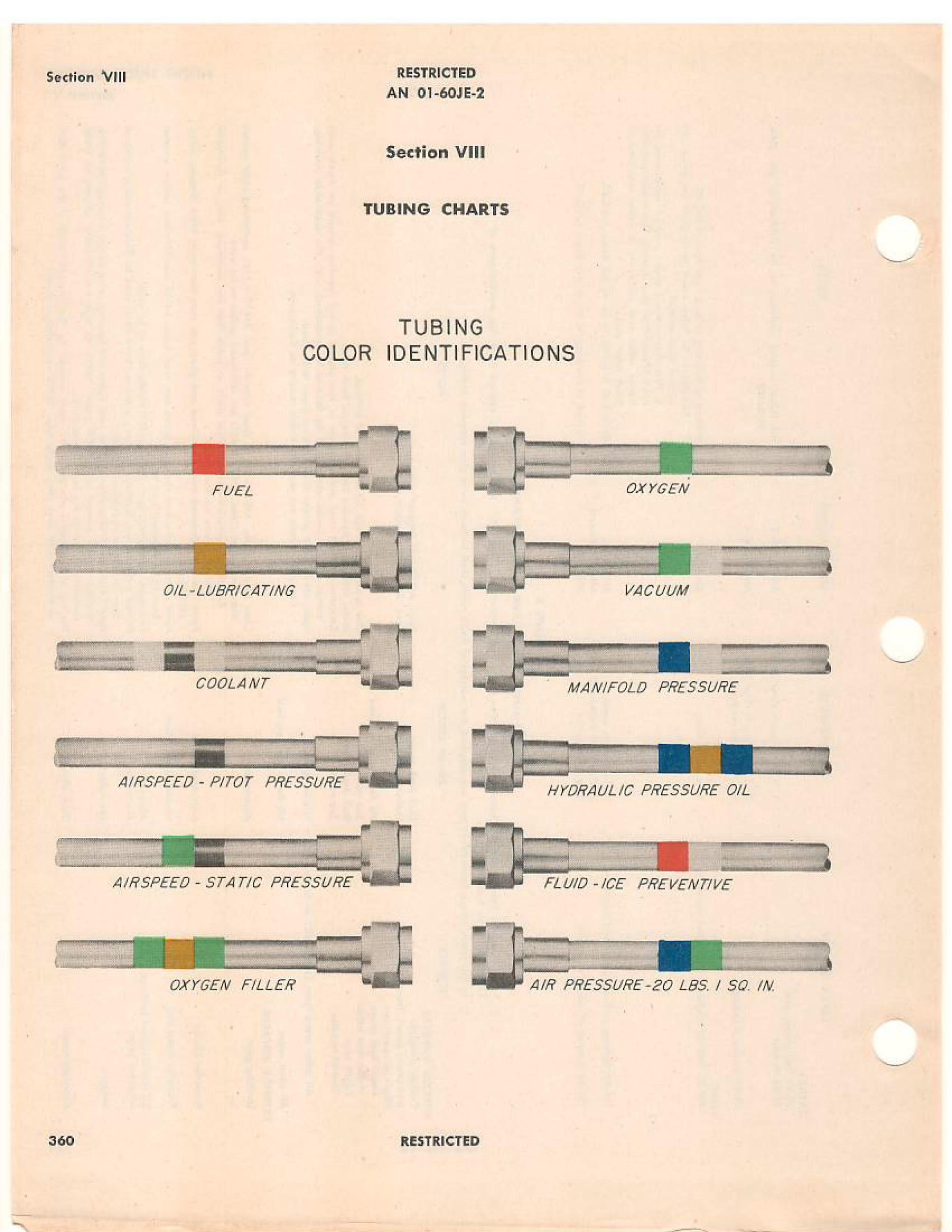 Tubing Chart